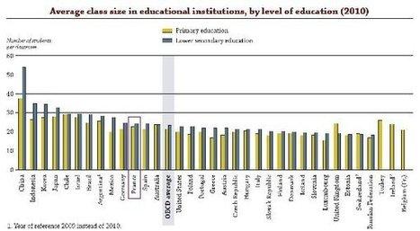 Quelle est la taille réelle des classes ?   Education et TICE   Scoop.it