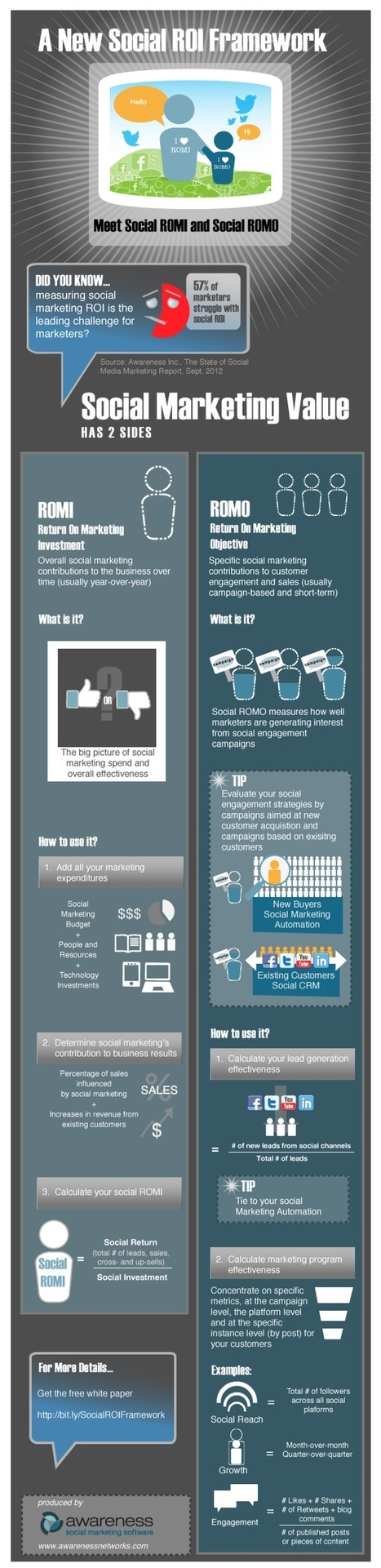 Are There Better Ways To Measure Social Media ROI? [#INFOGRAPHIC] | Business change | Scoop.it