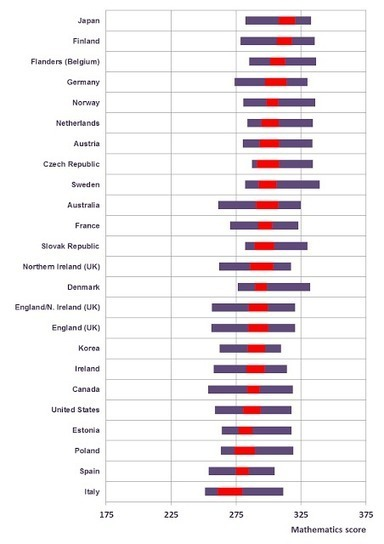OECD educationtoday: What teachers know and how that compares with college graduates around the world | The Teaching Professional | Scoop.it