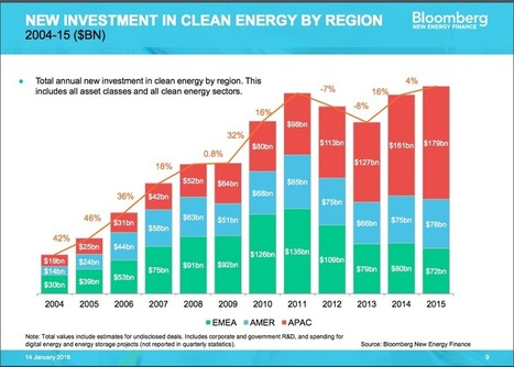 A New Record for Clean Energy Investment: 'It Is Very Hard to See These Trends Going Backward' | Food Energy Water Nexus | Scoop.it
