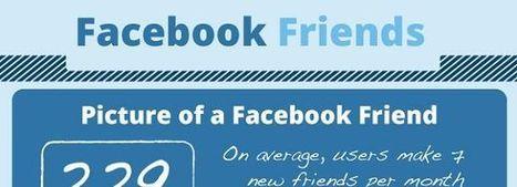 [Infographie] Pages Facebook : les meilleures pratiques pour booster l'engagement de vos fans | Quand la communication passe au web | Scoop.it