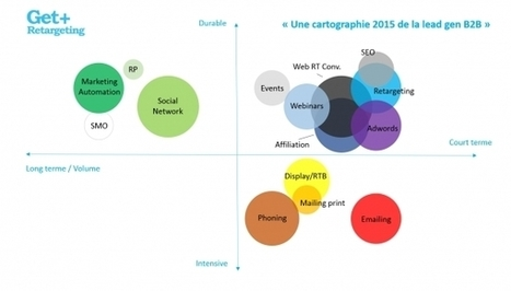 Une nouvelle cartographie de la lead gen BtoB - JDN | social selling | Scoop.it