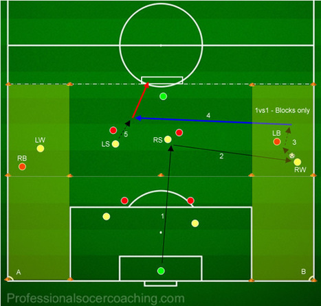 Soccer Crossing - Exploiting 1vs1 Wing Scenarios (Arsenal) - Crossing and Wide Play SSGs - Soccer Drills & Football Drills - Professional Soccer Coaching | Soccer Crossing and Finishing | Scoop.it