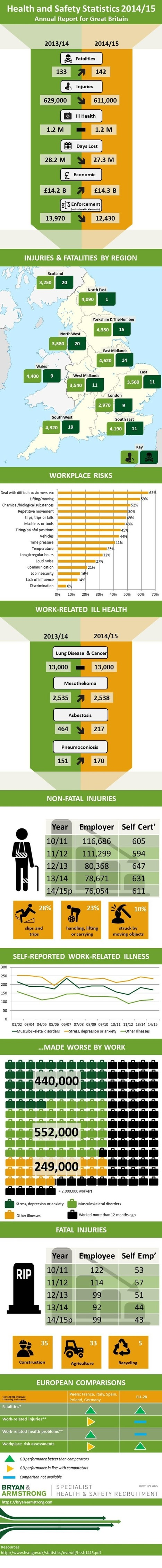 How Health & Safety Statistics are improving in Great Britain | All Infographics | Scoop.it
