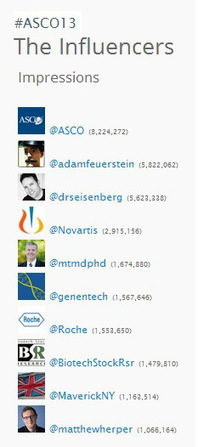 Beyond16,000 #ASCO13 tweets: leveraging the use of social media for ASCO and the oncology community | oncoTools | Scoop.it