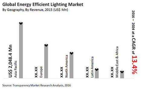 Smart Lighting is a Lucrative Investment Area for Players in Global Energy Efficient Lighting Market, reports TMR | Market Reports | Scoop.it