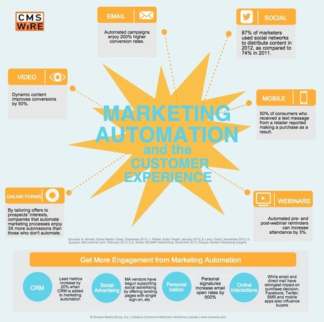 Marketing Automation's Impact on the Customer Experience [Infographic] | Designing services | Scoop.it