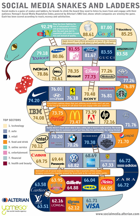 The top 50 brands in social media league table [Infographic] | The Wall Blog | Infographics | Scoop.it