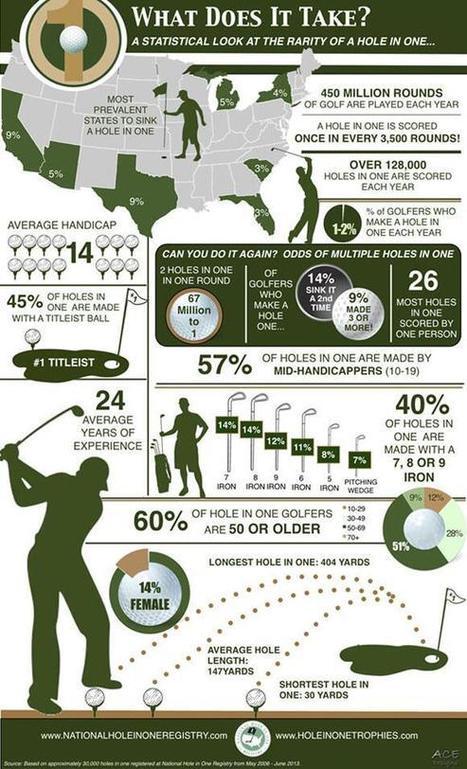 Tweet from @thescga | Golf Infographics | Scoop.it