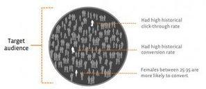 La performance sur Facebook: les optimisations et la mesure du résultat | B2B Marketing | Scoop.it