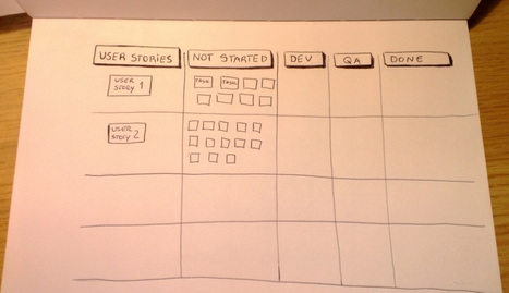 Building your Sprint Backlog / Scrum Board | Innovatus | Scoop.it