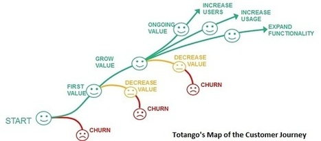 How to Ensure Success in Your Customer's Journey   Relation client 2.0   Scoop.it