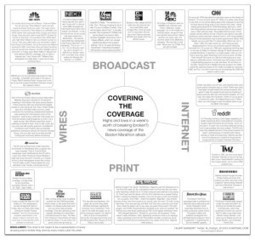 Covering the Coverage The Entire Coverage Of The Boston Marathon Bombings In One Chart | News You Can Use - NO PINKSLIME | Scoop.it