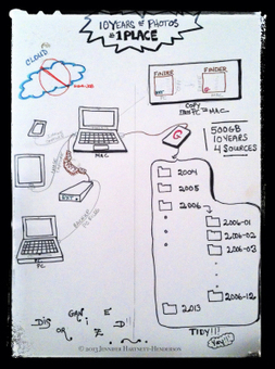 Sketchnote Getting Photos in 1 Place 10 Years in 1 Hand | Jennifer ... | SKETCHNOTING | Scoop.it