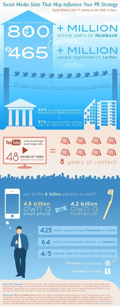 Social Media Stats That May Influence Your PR Strategy | Visual.ly | Marketing & Webmarketing | Scoop.it