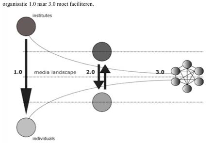 Cocreatie heeft twee kanten - ManagementSite.nl | Personal Knowledge and Information Management | Scoop.it