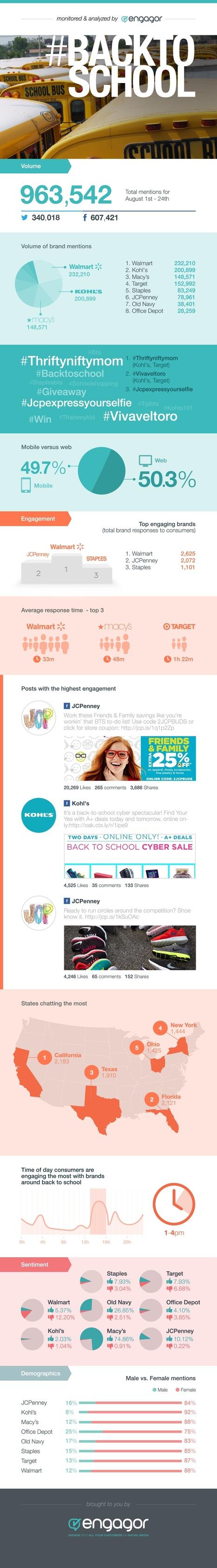 Walmart Dominates Social Media #BackToSchool Chatter [INFOGRAPHIC] | MarketingHits | Scoop.it
