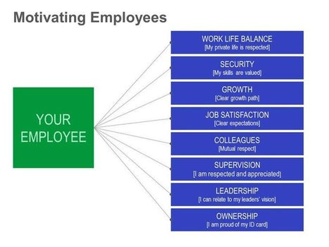 Means of Motivating Employees | PowerPoint Presentation Tools and Resources | Scoop.it