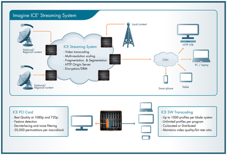 Imagine Communications Enters TV Anywhere Market With ICE Streaming System | Video Breakthroughs | Scoop.it