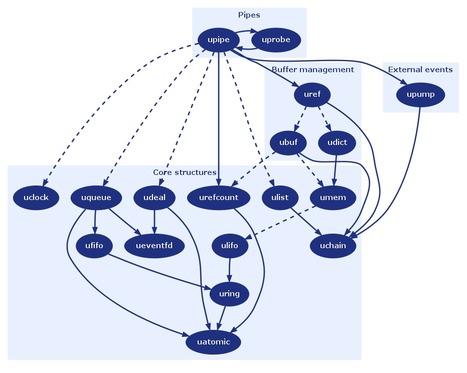upipe.org : Flexible dataflow framework | Video Breakthroughs | Scoop.it