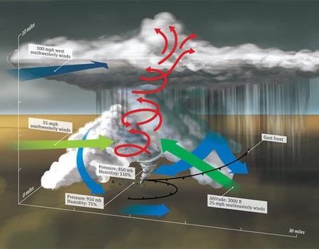 How a Tornado Works | The *Official AndreasCY* Daily Magazine | Scoop.it
