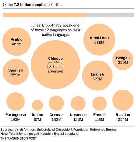 The world's languages, in 7 maps and charts | Prendi eLearning Specialist Subjects & Languages Technology | Scoop.it