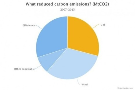 Renewables & Energy Efficiency Responsible For 70% Of Carbon Emission Drop Since 2007 | All-Energy | Scoop.it