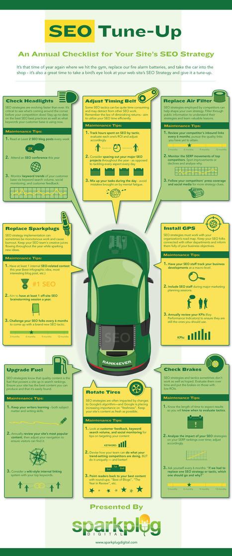 Infographie : La checklist SEO à refaire chaque année sur votre site web (EN) | M@de in Ecommerce | Agence Profileo : 100% e-commerce Prestashop | Scoop.it