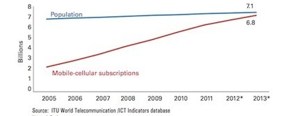 Media (R)evolutions: Mobile is Taking Over the World   People ...   Media and Social Theory   Scoop.it