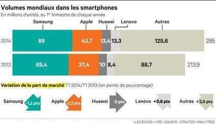 Smartphones :Samsung et Apple moins hégémoniques | Actus Lenovo France | Scoop.it