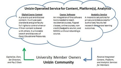 After weeks of rumors, universities unveil the digital education consortium Unizin @insidehighered | Learning: online and otherwise | Scoop.it