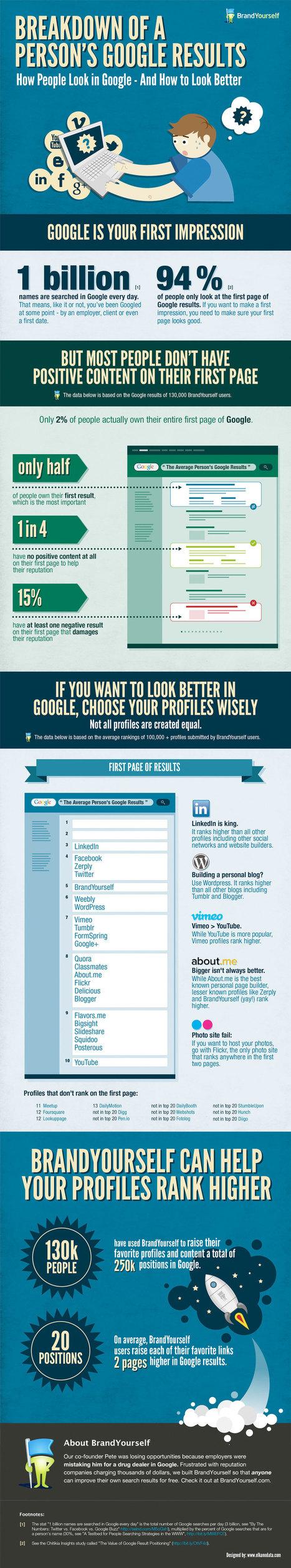 infographic47.jpg (1058x5695 pixels) | Digital Society | Scoop.it