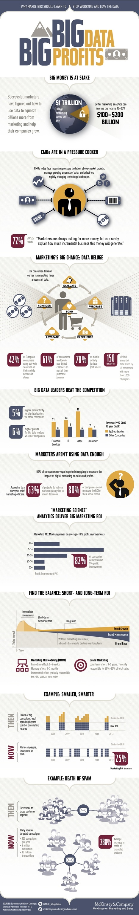 Big Data & Big Profits: The One Infographic That Will Show You How to Find $200 Billion | ten Hagen on Social Media | Scoop.it