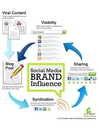 Social Media Brand Influence | Extreme Social | Leadership and Management | Scoop.it