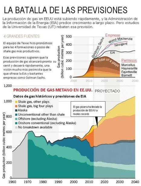 La falacia del fracking. Estudio de Nature sugiere que el auge del fracking en Estados Unidos puede no durar tanto tiempo como predijo EIA. | Fractura Hidraulica en Burgos No | Scoop.it