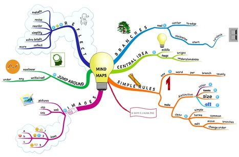 Demonstration of Text vs #MindMaps in Instruction | Neurological Disorders | Scoop.it