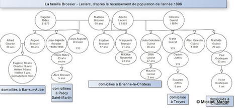 Une famille recomposée sous l'oeil des recensements - 2ème partie ~ Généalogie & histoires en Dauphiné | GenealoNet | Scoop.it