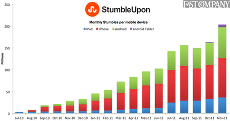 StumbleUpon's Mobile Growth Rockets 800% | Curation Revolution | Scoop.it