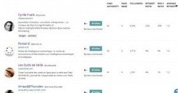 Buzzsumo. Veille concurrentielle sur les réseaux sociaux. | Les outils du Web 2.0 | Scoop.it