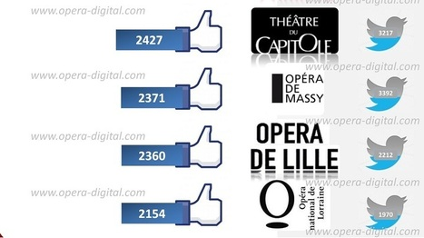 Paris - Province: power balance of opera houses on social networks -   digital technologies in classical music & opera   Scoop.it
