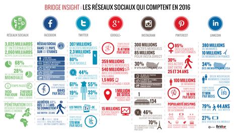 Réseaux sociaux : quelle est votre plateforme de prédilection ? - | Veille et bibliographie | Scoop.it