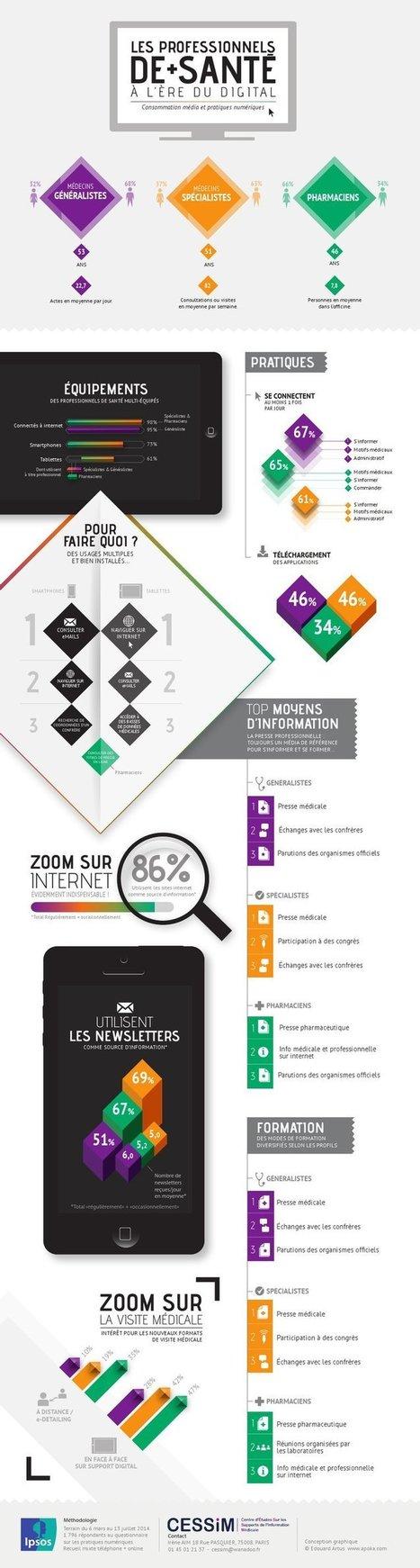 Infographie : l'adoption du digital par les professionnels de la santé | Le monde pharmaceutique | Scoop.it
