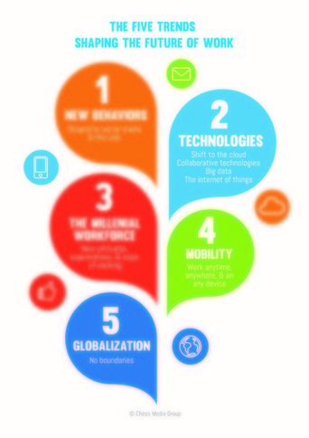 5 Trends Shaping the Future of Work | The future | Scoop.it