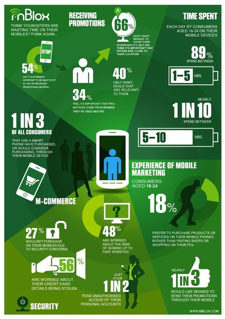 "Marketers: What Mobile Users Will and Won't Put Up With [INFOGRAPHIC] | ""#Google+, +1, Facebook, Twitter, Scoop, Foursquare, Empire Avenue, Klout and more"" 