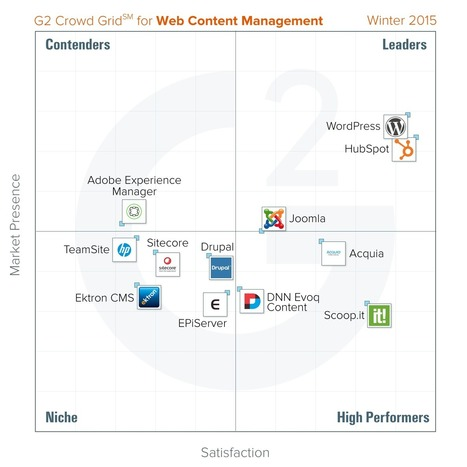 "Scoop.it Business ranked ""High Performer"" by customers on G2 Crowd 