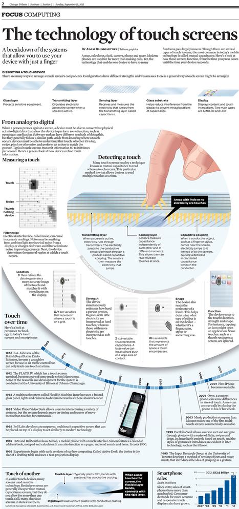 La historia de las pantallas táctiles #infografia #infographic #tech | TICs | Scoop.it