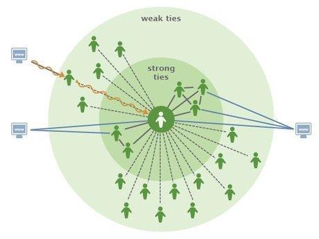 Rethinking Information Diversity in Networks | Facebook | Sciences sociales et la société en mouvement | Scoop.it