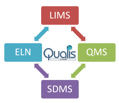 QuaLIS LIMS software | Laboratory Information Management System | Quality management system software - Agaram Technologies | Industry Specifications | Scoop.it