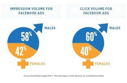 Facebook Ads and Gender Targeting | BRAND marketing Curation | Scoop.it