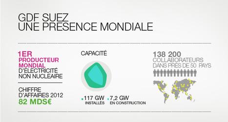 Nouveau site GDFSUEZ.COM | Digital Content That Makes Sense | Scoop.it